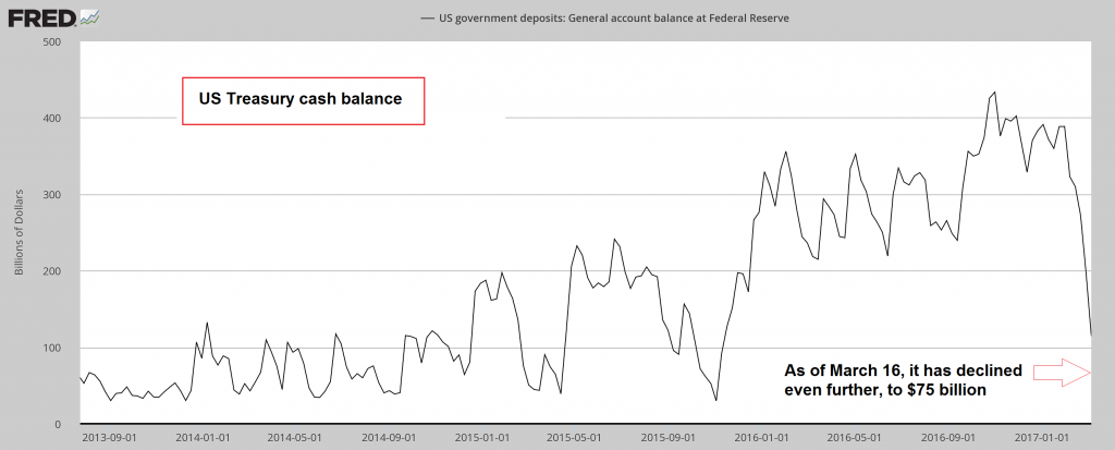 US Treasury Cash Balance. 2013 - 2017