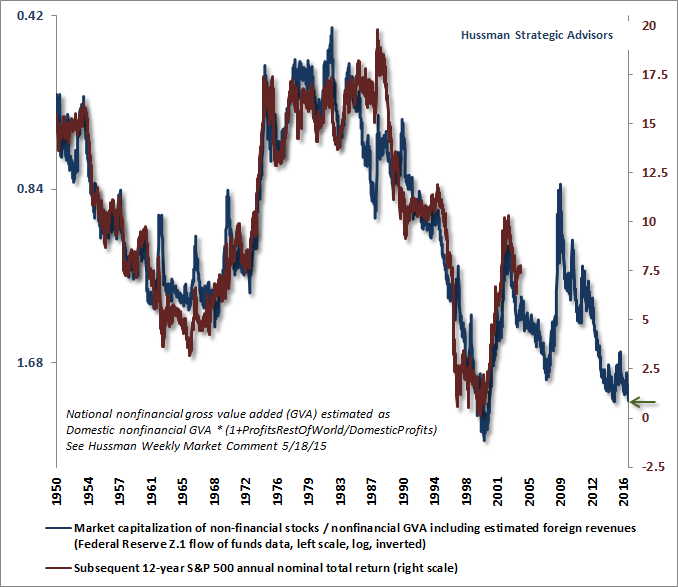 Hussman Strategic Advisors, 1950 - 2016