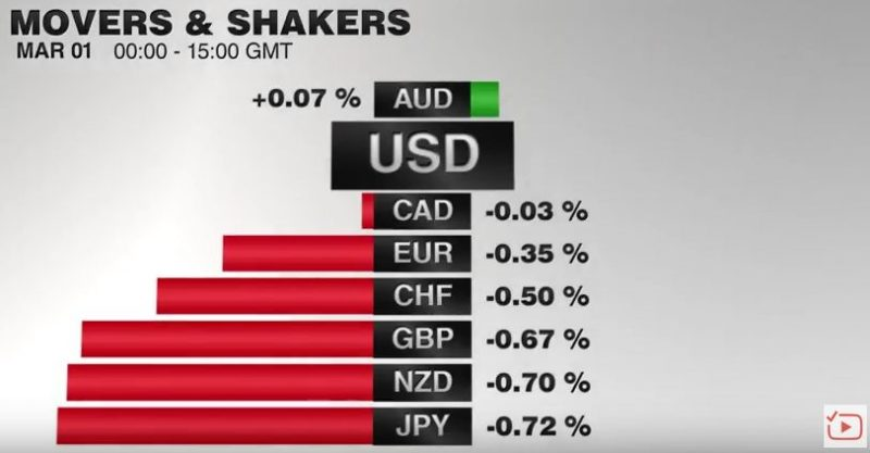 FX Performance, March 01 2017 Movers and Shakers