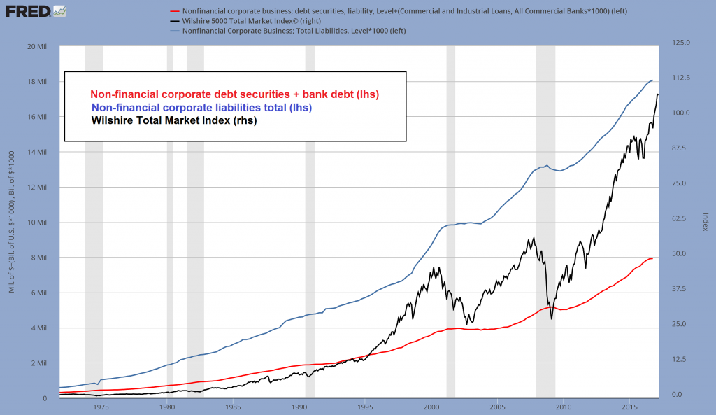 Corp Liabilities and Wilshire, 1975 - 2015