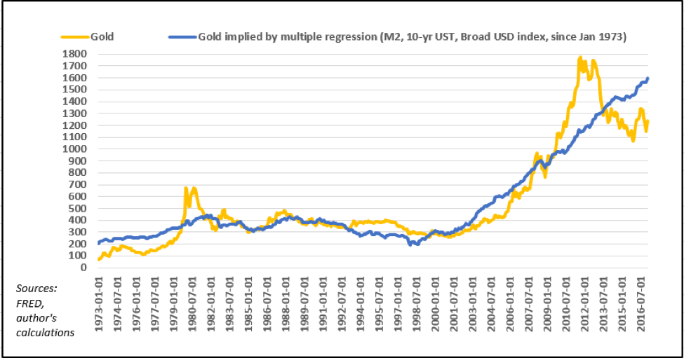 Gold price vs. implied gold price yielded by multiple regression
