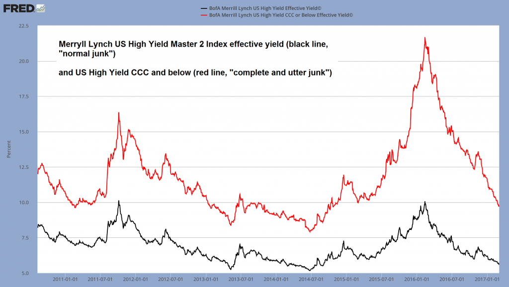 US High Yields Effective Yield and CCC or Below Effective Yield, January 2011 - 2017