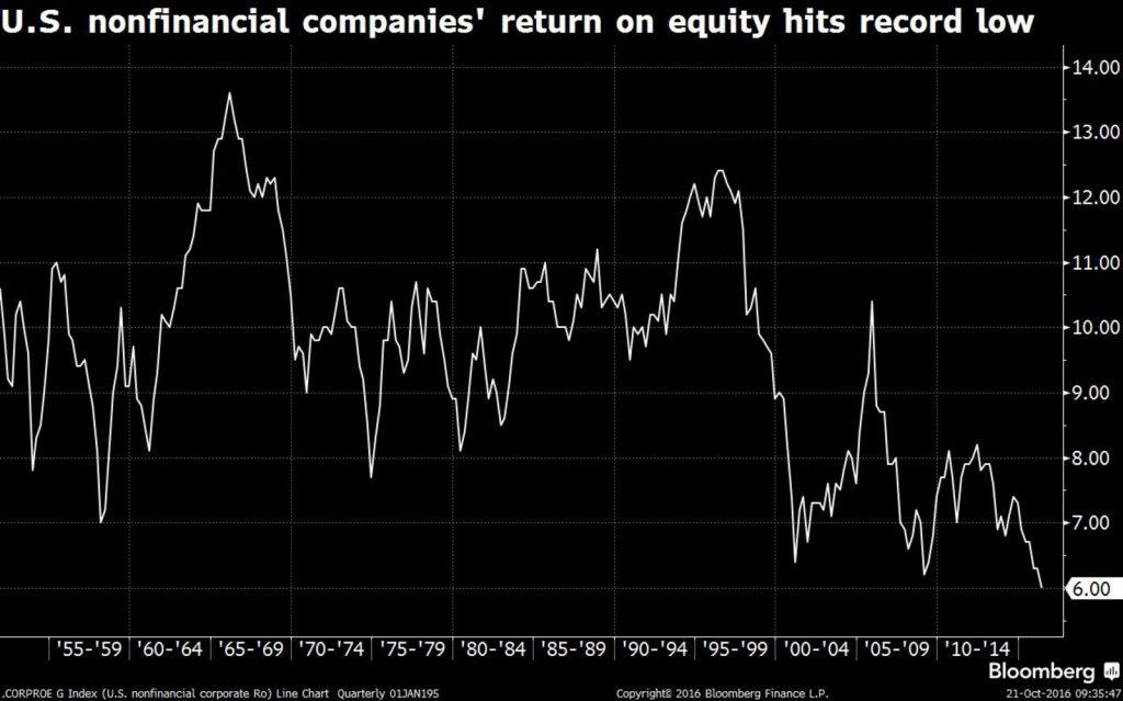 US Nonfinancial Companies