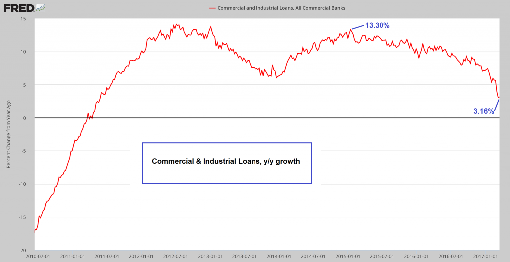 Commercial Loan Growth, Jul 2010 - Jan 2017