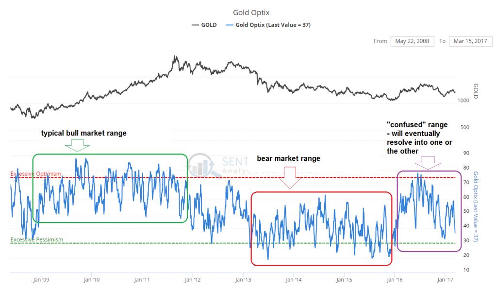 Gold Optix, Jan 2009 - 2017