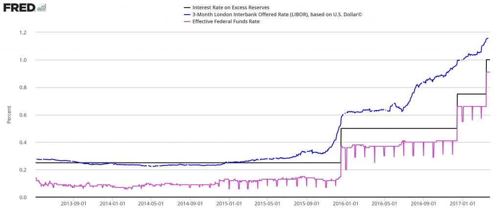 Rate Comparison, Sep 2013 - Jan 2017