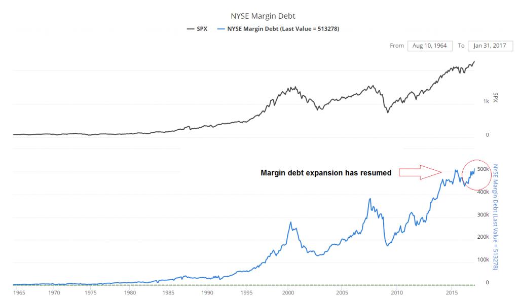 Margin Debt 1965 - 2016