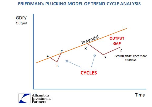 Friedman's Plucking Model