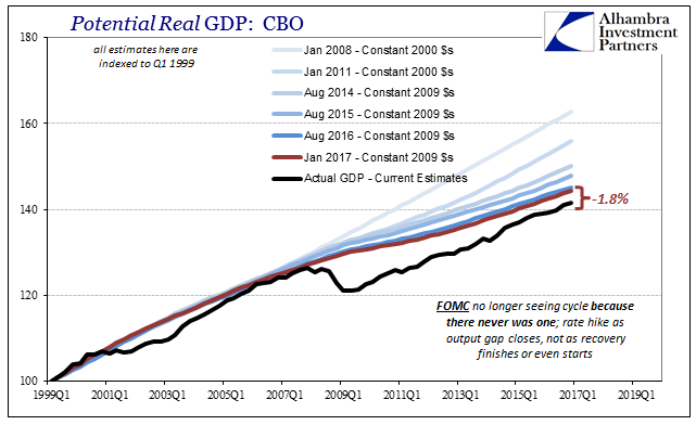 Potential Real GDP, 1999 - 2019