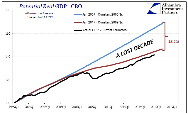 Potential Real GDP: CBO 1999Q1-2017Q1