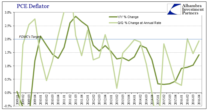 GDP PCE Deflator QQ YY, January 2009 - April 2016