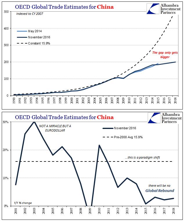 Trade War China, 1990 - 2018