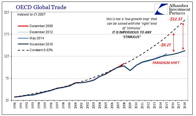 Trade War Total Global Trade, 1990 - 2018