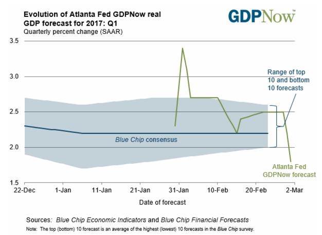 Evolution of Atlanta Fed GDP