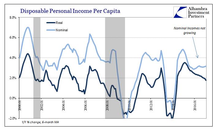 Disposable Personal Income Per Capita 2000-2016