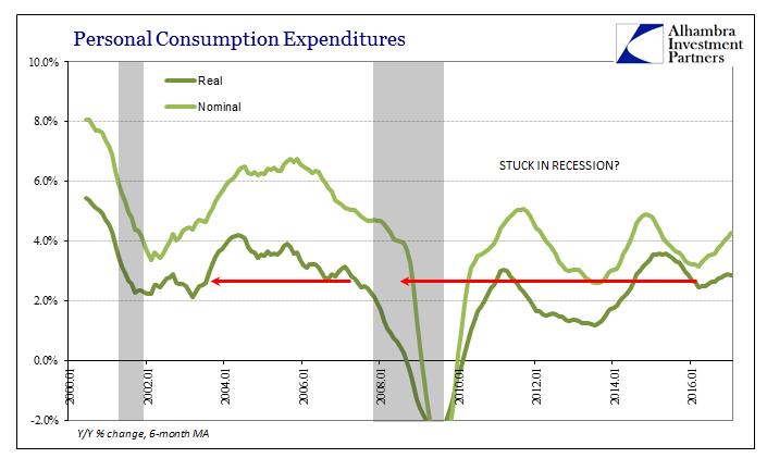 Personal Consumption Expenditures 2000-2016