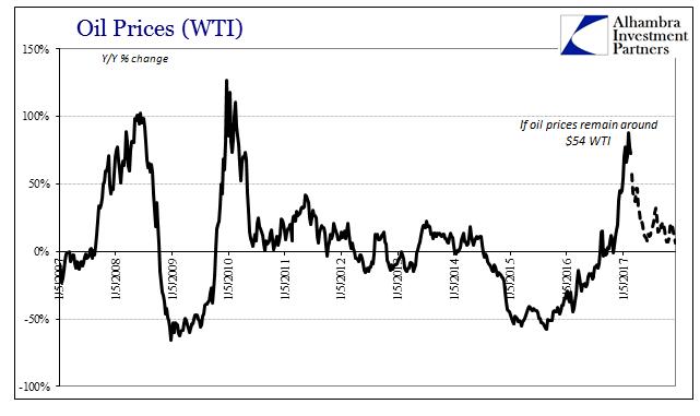 Oil Prices 2007-2017