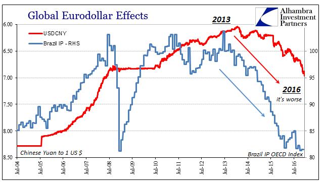Global Eurodollar Effects 2004-2016