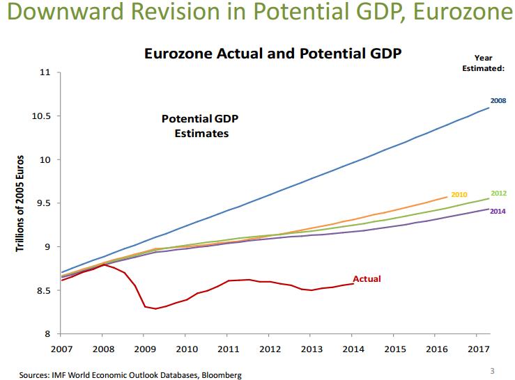 Do Record Eurodollar Balances Matter? Not Even Slightly