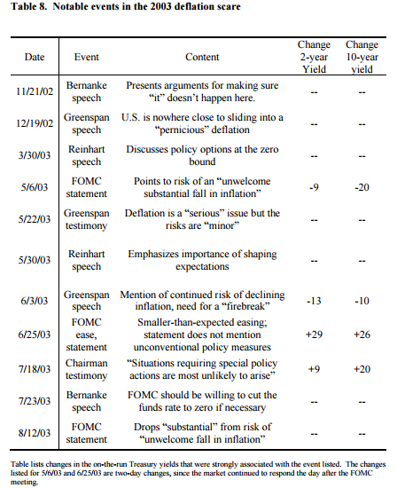 Notable events in the 2003 deflation scare