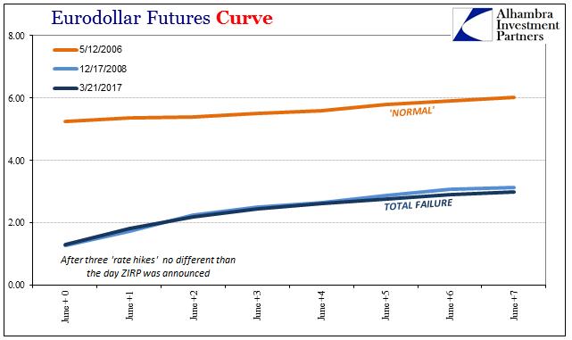 Eurodollar Futures Curve 2006-2017