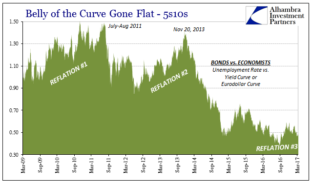 Belly of the Curve Gone Flat 2009-2017