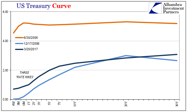 US Treasury Curve 2006-2017