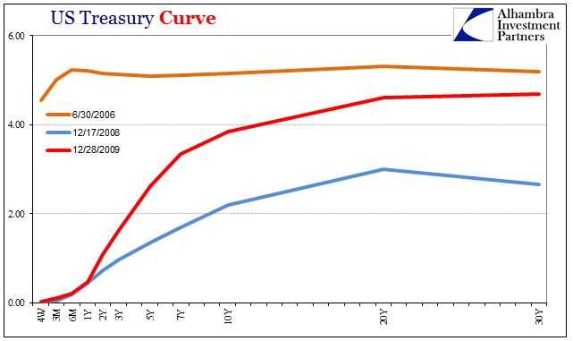 US Treasury Curve 2006-2009
