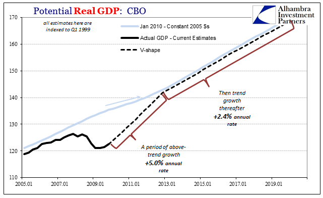 Potential Real GDP: CBO 2005-2019