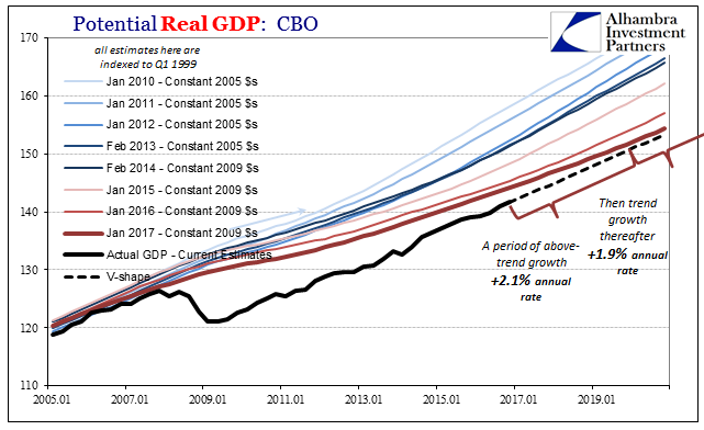 Potential Real GDP - CBO, Jan 2005 - 2020