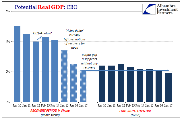Potential Real GDP: CBO 2010-2017