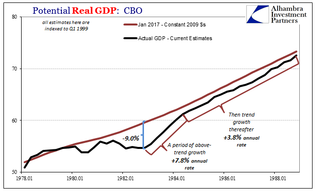 Potential Real GDP 1978 - 1988