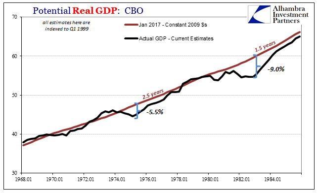 Potential Real GDP: CBO 1968-1984