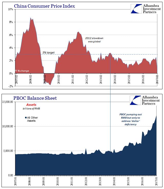 China CPI PBOC and Balance Sheet, 2007 - 2017