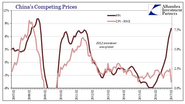 China CPI vs PPI, February 2007 - 2017