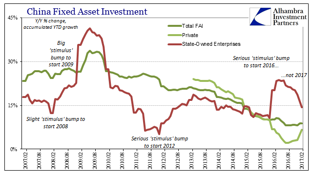 China Fixes Asset Investment 2007-2017