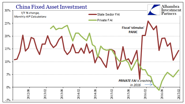 China Fixes Asset Investment 2012-2017
