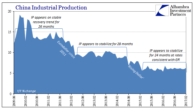 China Industrial Production 2009 - 2017