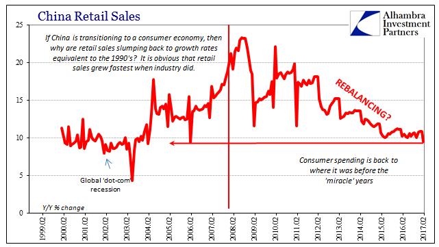 China Retail Sales 1999-2017