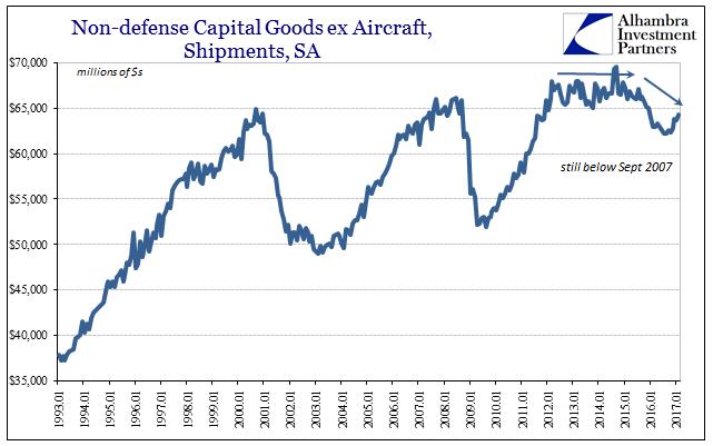 Non-defense Capital Goods ex Aircraft, Shipments, SA 1993-2017