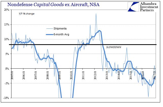 Nondefense Capital Goods ex Aircraft, NSA