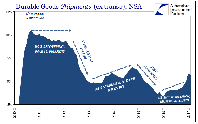 Durable Goods Shipments (ex transp), NSA