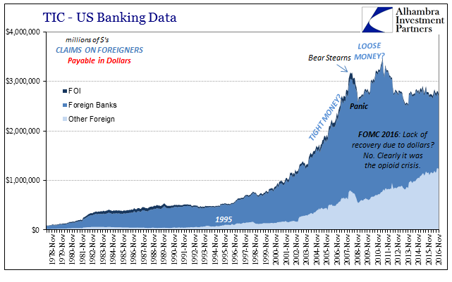 US Banking Data, November 1978 - 2016. FOI, Foreign Banks, Other Foreign
