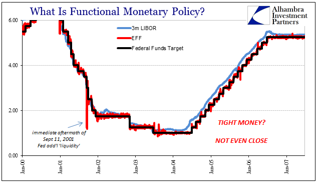 Monetary Policy, Jan 2000 - 2008