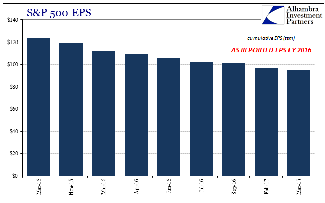 S&P 500 EPS FY 2016