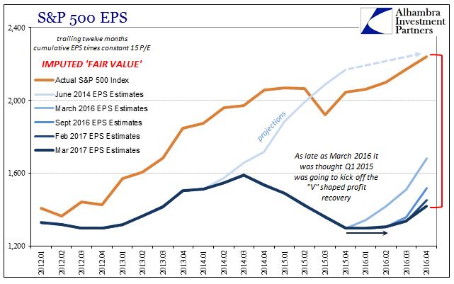 S&P 500 EPS, Jan 2012 - Apr 2016