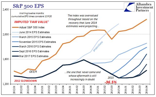 S&P 500 EPS 2012-2016