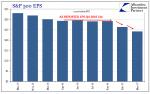 S&P 500 EPS Q4 2016