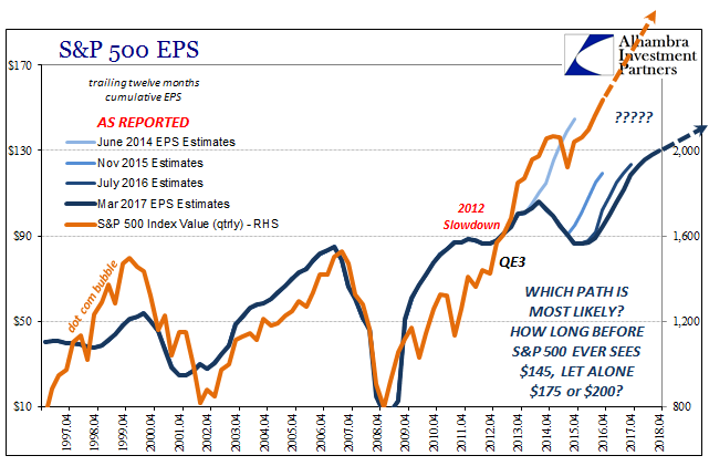 S&P 500 EPS Trajectory