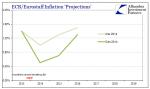 Europe Harmonized Inflation Consumer Prices , 2013 - 2019